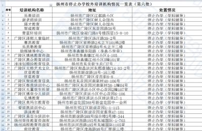重磅!扬州市第六批停止办学校外培训机构情况,涉及300多家