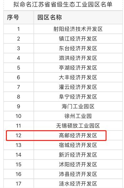 【新时代 新作为 新篇章】拟命名江苏省省级生态工业园区名单发布:扬州一开发区榜上有名!