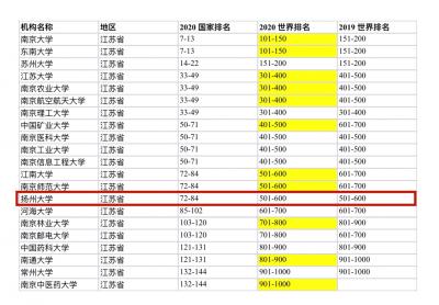 2020软科世界大学学术1000强发布,扬州大学再次入围!