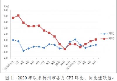 5月份,扬州CPI同比上涨1.1%
