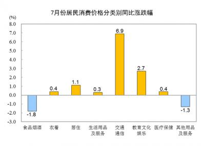 国家统计局:7月份居民消费价格同比上涨1.0%