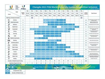 第31届世界大学生夏季运动会将于2022年6月26日开幕,设18个竞赛项目269枚金牌